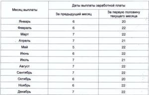 Депутаты установили новый срок выплаты аванса и получки