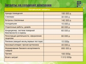 Расходы на создание и поддержание сайта