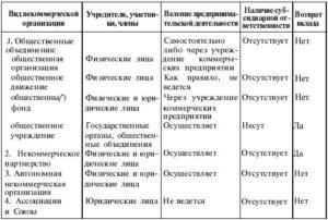 некоммерческие юридические лица таблица