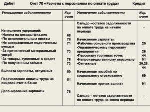 Счет 70 Расчеты с персоналом по оплате труда