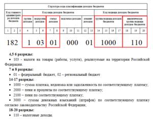 КБК 39211620010066000140: расшифровка в 2019 году