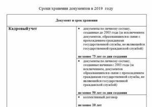 Срок хранения банковских документов в 2019 году