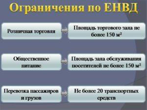 Расчет ЕНВД по площади торгового зала