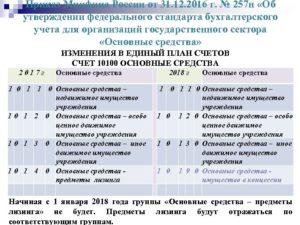 Классификация основных средств в 2019 году (изменения)