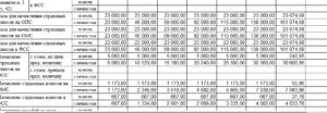 Как учесть при налогообложении отпускные за основной отпуск и в каком месяце нужно будет перечислить взносы в ПФР