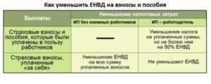 Вычет по ЕНВД, если взносы уплачены с опозданием