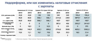 Как платить НДФЛ с зарплаты беженцев из Украины
