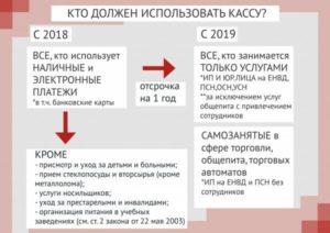 Отчетность ИП на ЕНВД в 2019 году