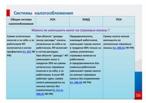 Новые коды услуг населению для УСН и ЕНВД на 2019 год