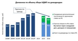 С 2015 года ставка НДФЛ на дивиденды составит 13%