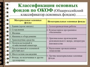Новое в ОКОФ и учете основных средств в 2017 году: конспект вебинара и тесты для самопроверки