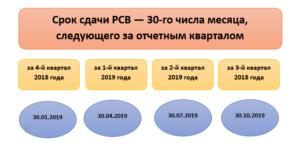 Все сроки сдачи расчета по страховым взносам РСВ в 2019 году