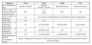 Сравнение ЕНВД и УСН