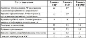 Страховые взносы с заработка иностранцев таблица ставок