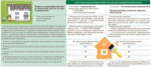 Как учитывать средства на капитальный ремонт квартир в ТСЖ