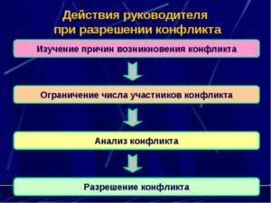 Какие действия необходимо предпринять для приостановления деятельности
