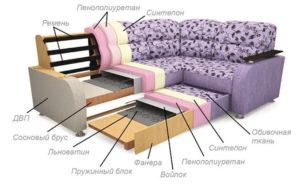 Можно ли применять УСН в отношении производства мягкой мебели