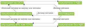 «Упрощенец» продает по договору комиссии товары с НДС