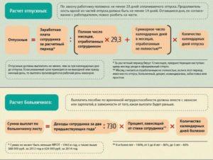 В России введены штрафы за выдачу отпускных за три дня до отпуска