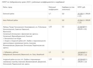 МРОТ в 2019 году в Омске с учетом районного коэффициента