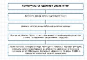 Срок перечисления НДФЛ при увольнении работника