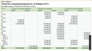 УСН, доходы-расходы, КУДиР итоги должны совпадать с ОСВ (90 счет)?