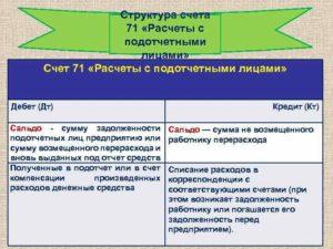 Счет 71 Расчеты с подотчетными лицами