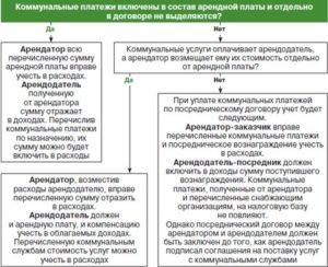 Компенсация арендодателю коммунальных платежей