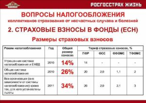 Стали известны тарифы взносов от несчастных случаев на 2015 год