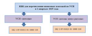 Авансовый платеж по УСН за 1 квартал 2019 год
