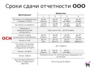 Отчетность за 2018 год: сроки сдачи отчетности в таблице