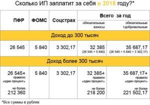 Перенесен срок уплаты ИП 1% свыше 300 тысяч в 2018 году за 2017 год