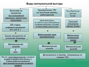 Материальная выгода от беспроцентного займа не включается в доходы при УСН