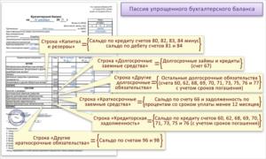 «Упрощенцы» могут не заполнять приложения к бухгалтерской отчетности