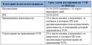 Срок сдачи декларации по УСН для юридических лиц перенесен на 1 апреля