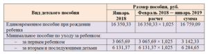 Таблица пособий с 1 февраля 2020 года