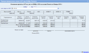 Аналитический учет товаров при ЕНВД