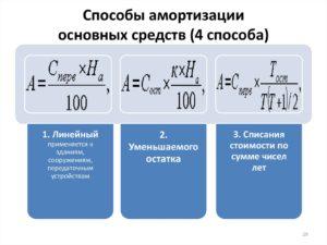 Четыре метода амортизации основных средств в бухучете: какой выбрать?