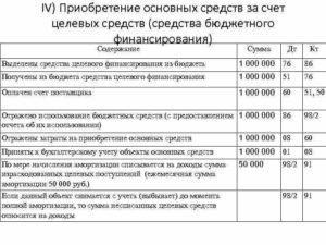 Учет основного средства, приобретенного за счет средств целевого финансирования