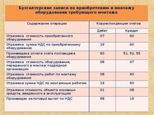 Бухгалтерские счета и проводки по приобретенному оборудованию