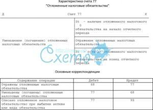 Счет 77 Отложенные налоговые обязательства