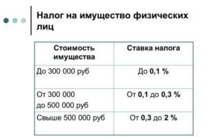 В Москве увеличены ставки налога на имущество юрлиц