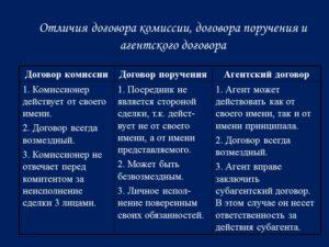 Отличия посреднических договоров