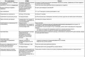 Лимит доходов для ИП применяющего УСН и патент