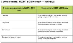 Сроки уплаты НДФЛ при аренде имущества у директора изменятся
