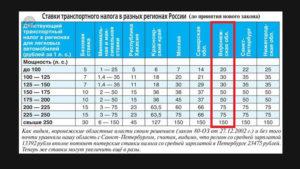 Ставки транспортного налога в 2019 году: все регионы РФ