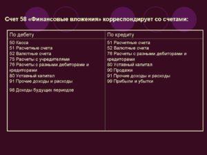 Счет 58 Финансовые вложения