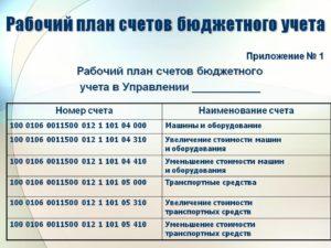 План счетов бухгалтерского учета в 2019 году