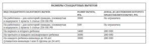 Предельная база по стандартным вычетам НДФЛ вырастет