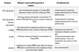 Система налогообложения для вида деятельности лесозаготовка
